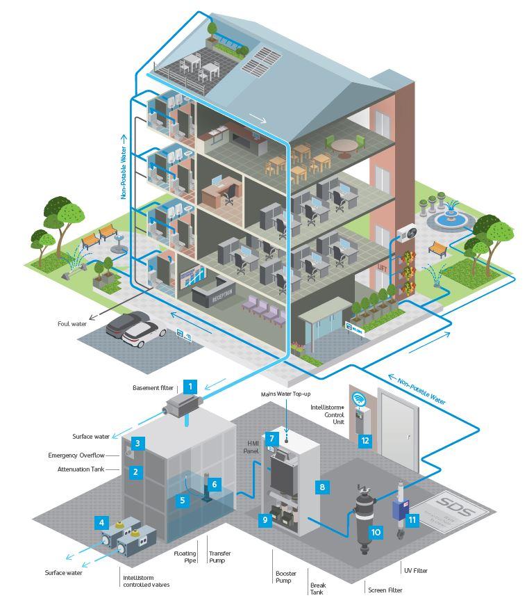 Rainwater Harvesting Active System